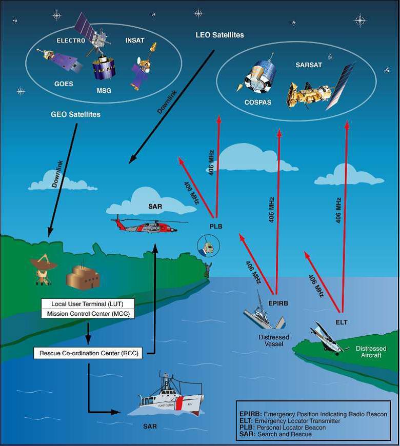 Resumo do Sistema. Fonte: http://www.cospas-sarsat.org