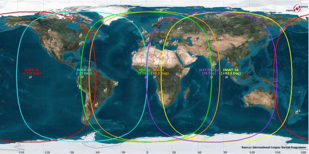 Cobertura satélites Geosar / Geolut em órbita (Fonte: http://www.cospas-sarsat.org )