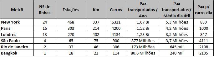 Proporção vagões - passageiros