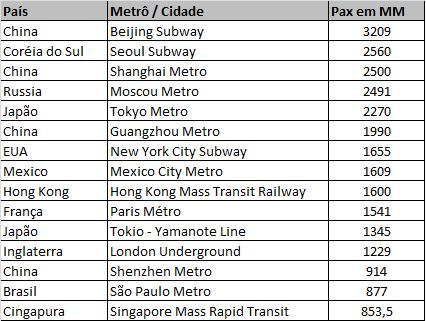Ranking Mundial de Sistemas de Metrô
